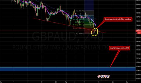 GBPAUD: Trendline break on GBP/AUD SHORT