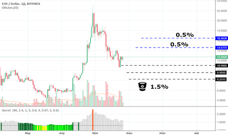 EOSUSD: EOS в портфель на 1,5%