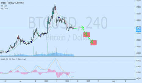 BTCUSD: Consolidation before 2 legs of sell offs