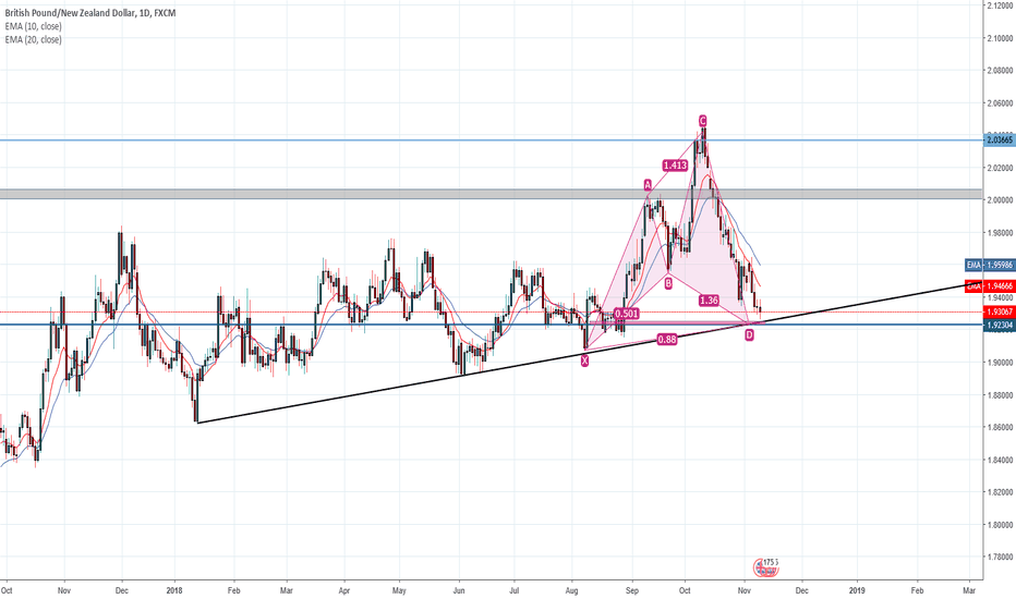 GBPNZD: Observation