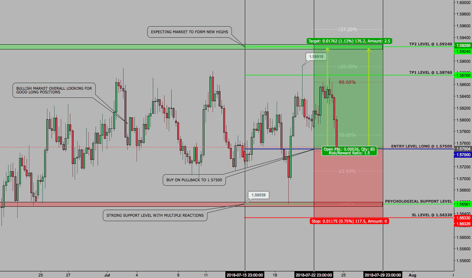 EURAUD: EURAUD - WEEKLY SWING - 16. JULY 2018