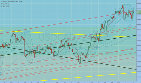 USDCAD: red resistance