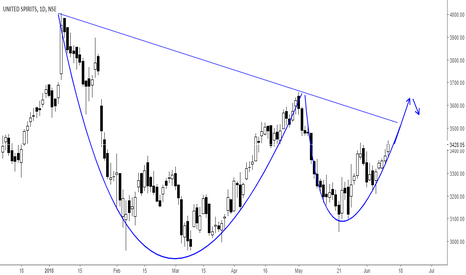 MCDOWELL_N: Cup n handle formation.