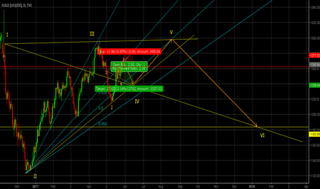 GOLD: GOLD H4/DAILY TRADE (SELL)