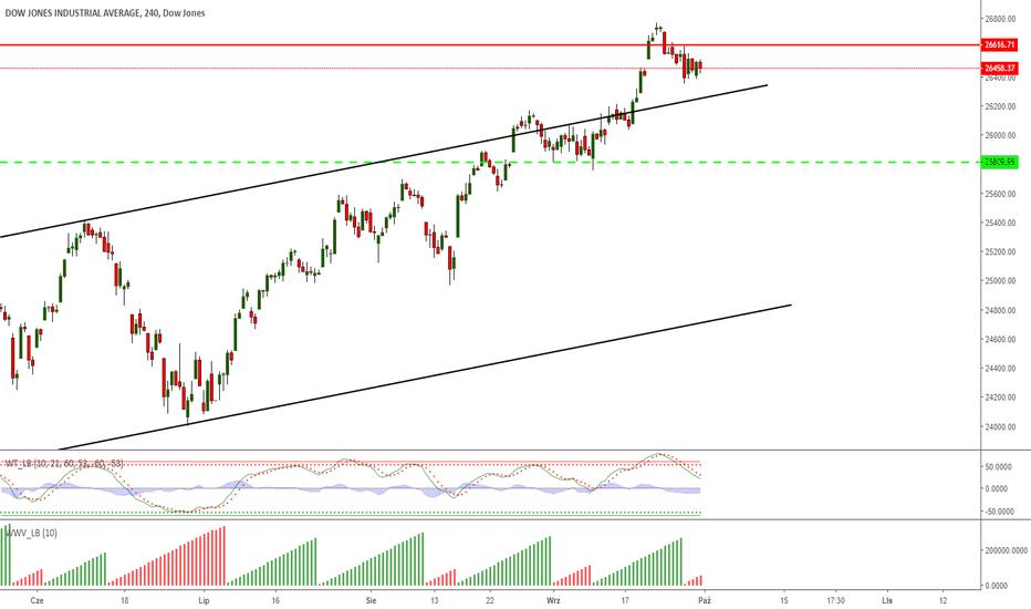 DJI: DJIA - po rajdzie na szczyty, teraz korekta