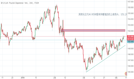 GBPJPY: 英镑兑日元