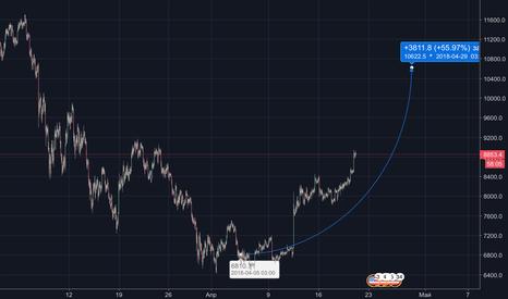 BTCUSD: Рост биткоин