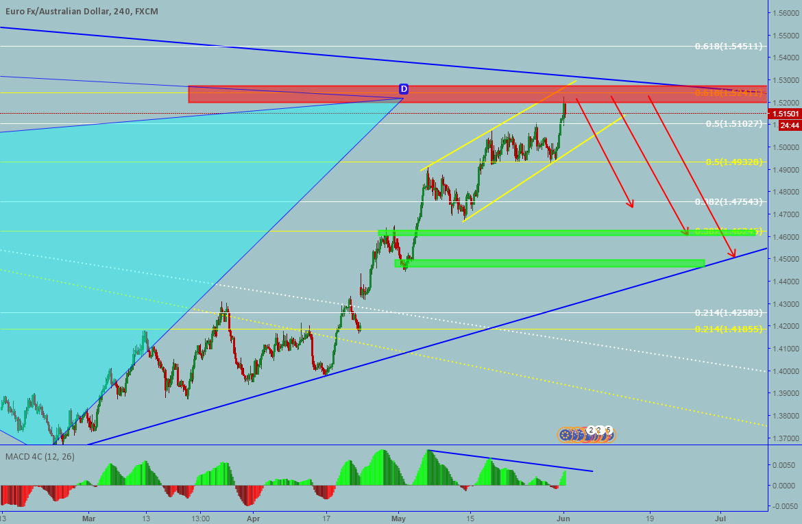 EURAUD: Daily trend line resistance + Bearish Cypher pattern