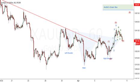 XAUUSD: Gold Targets Andiki's Green Box