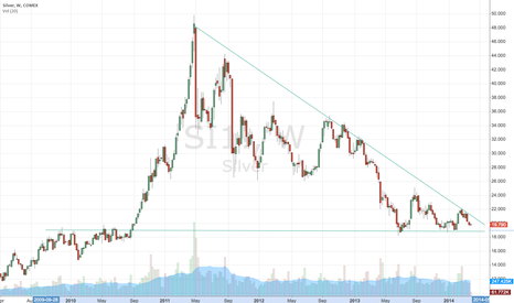 SI1!: Silver Descending Triangle