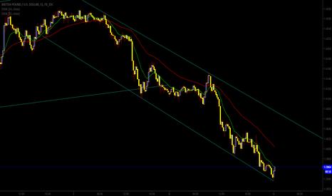 GBPUSD: GBP/USD Analysis
