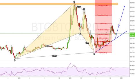 BTGBTC: Bitcoin Gold