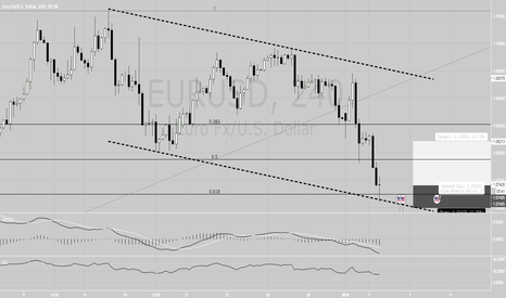 EURUSD: Interesting zone for EURUSD - Long idea