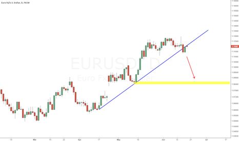EURUSD: EURUSD breack down the upper trend