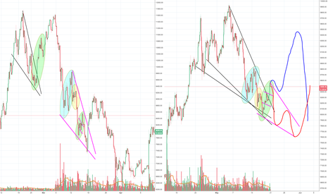 BTCUSD: New possible game plan for Bitcoin