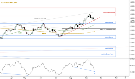 XAUUSD: Gold at critical support