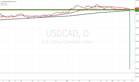 USDCAD: IS SOMETHING WRONG?