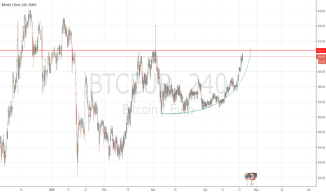 BTCEUR: Approaching major resistance
