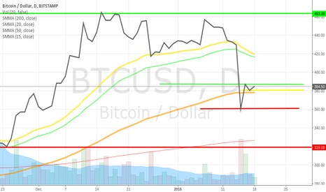 BTCUSD: Bitcoin is an advanced system, not an expirement.