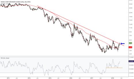 NE: NE (Noble Corp.) price breaking its 4 years downtrend