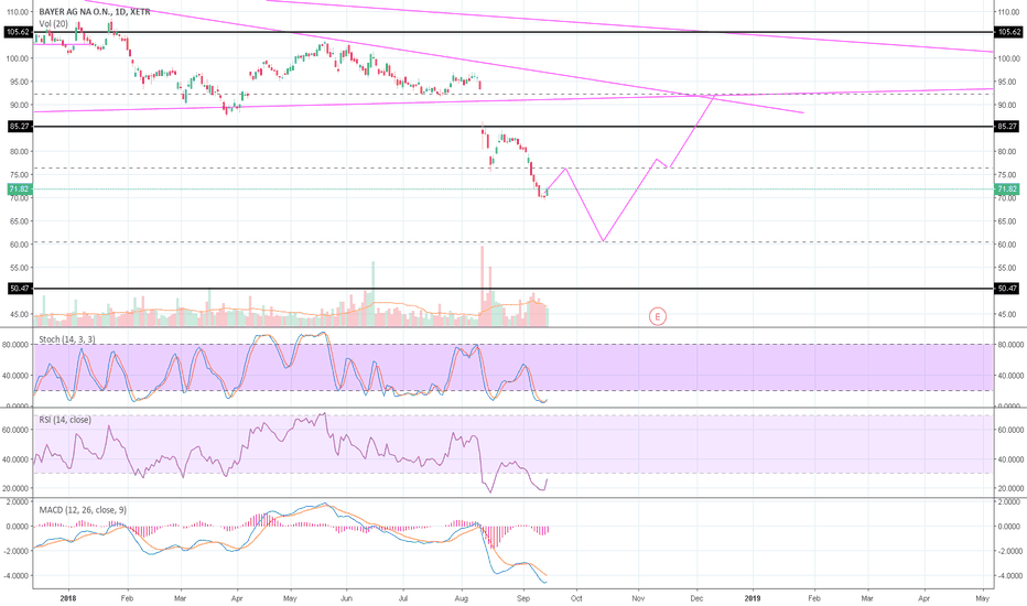 Ideas And Forecasts On Bayer Ag Na On Tradingview
