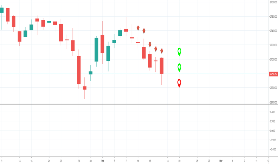 BANKNIFTY: BANK NIFTY: WEEK-TECH-SHEET-> 11th February 2019 to 15th Februar