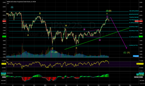 JPN225: Another (C) or (Y) wave down?
