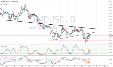 AUDUSD: AUD/USD Turning from Fmr Triangle Support - Bounce Threatened