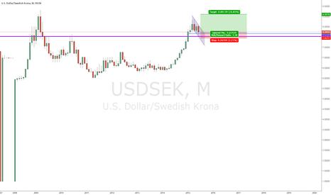USDSEK: USD/SEK bullish flag fundamental&technical trade