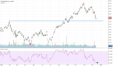 TOT: Oversold on the RSI. Working on reversal pattern. Could bounce