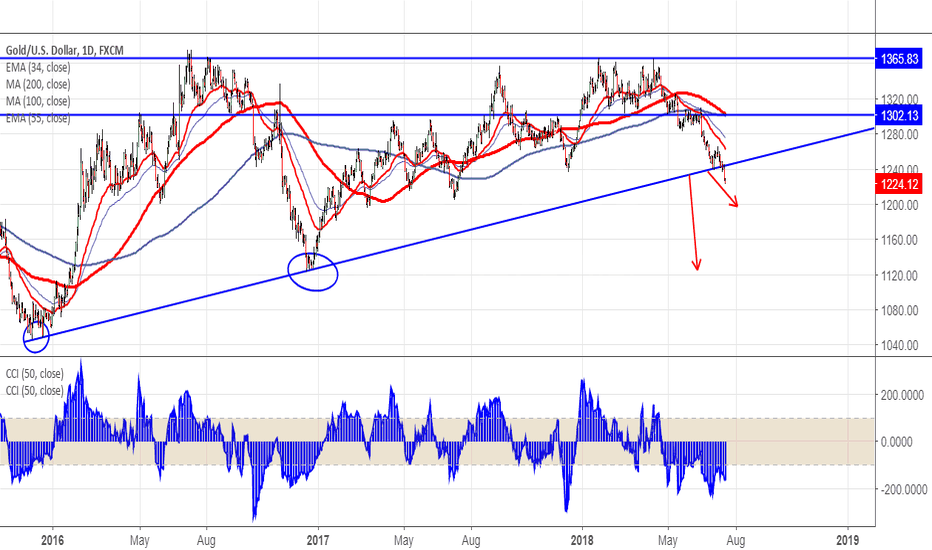 XAUUSD: Gold Sell on rallies (confirm target $1200)
