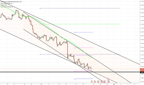 USDCAD: USD/CAD 4h Chart: Channel Down