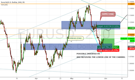 EURUSD: eu long in the short term