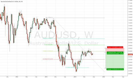 AUDUSD: AUD/USD fibo retracement~