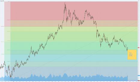 GC1!: Gold Buy Zone