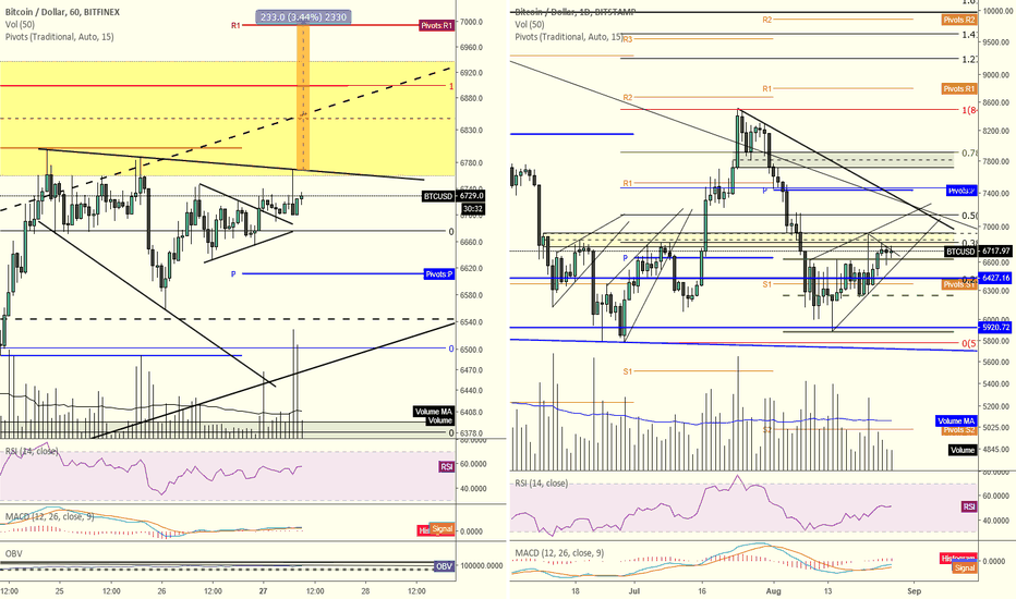BTCUSD: BTCUSD consolidating under the $6800 block. Time for a push?