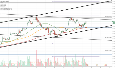 USDTHB: USD/THB 1H Chart: Bears expected to prevail