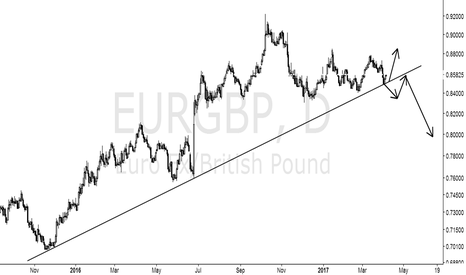 EURGBP: It is important to constantly improve your trading system.