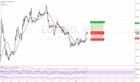 EURUSD: long pos. 1-2 days.