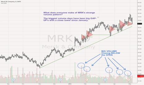 MRK: Merck MRK daily has 5 monster volume days where gap UP's then...