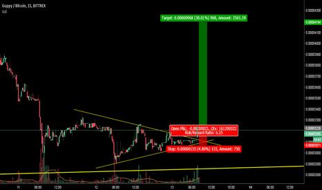 GUPBTC: GUP:BTC , Very good 1:6 Risk Reward Trade setup