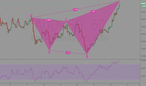 AUDUSD: AUDUSD 60min Analysis