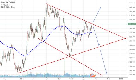 XAUUSD: XAU/USD Analysis in D1
