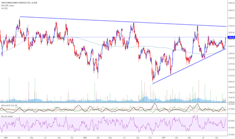 TCS: TCS-toward 2680