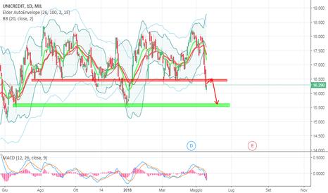 UCG: UNICREDIT - alta volatilità direzionata