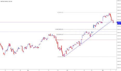 SENSEX: Sensex(33218)-Support Resistance and FIBONACCI levels