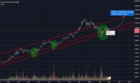 BTCUSD: Пофлетим BTC/USD.