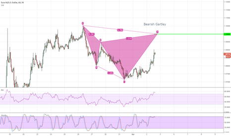 EURUSD: Bearish Gartley Forming on EURUSD