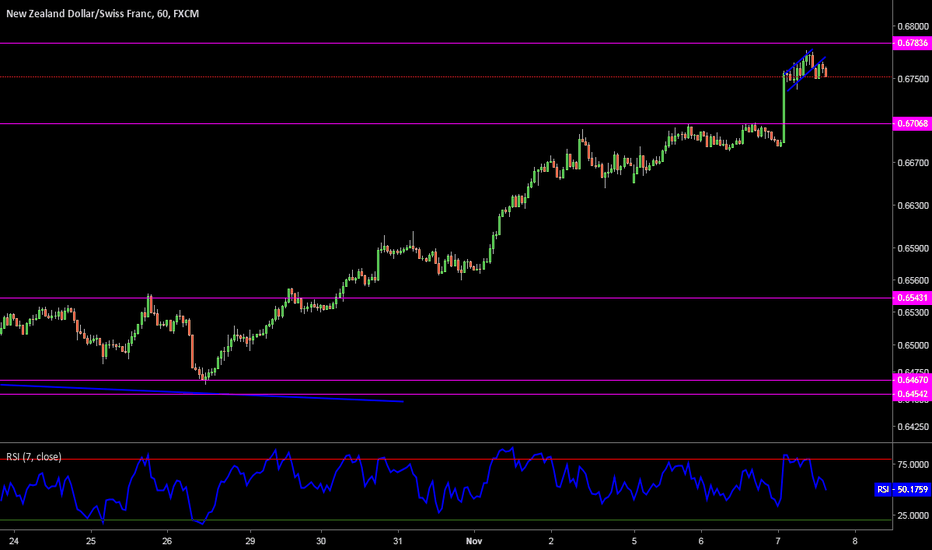NZDCHF: Sell this