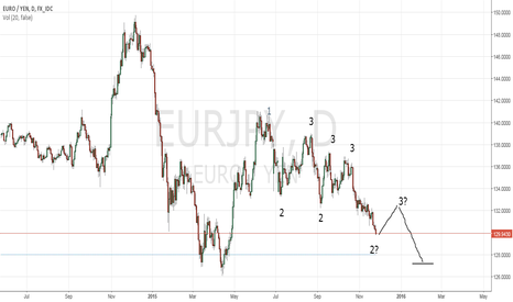 EURJPY: EURJPY Short daily option